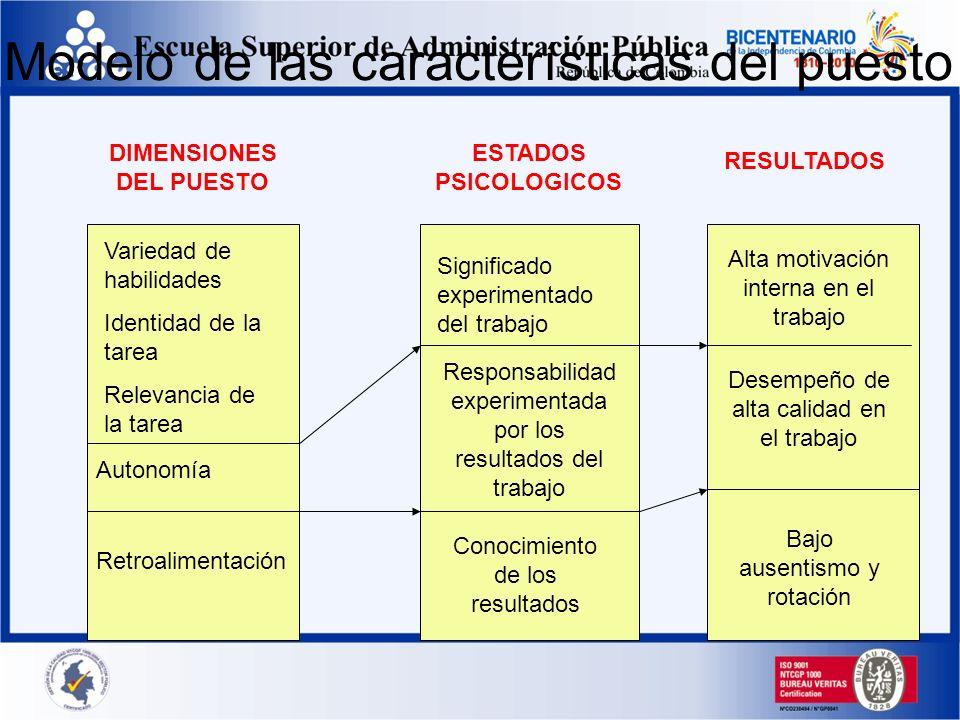 Modelo de las características del puesto