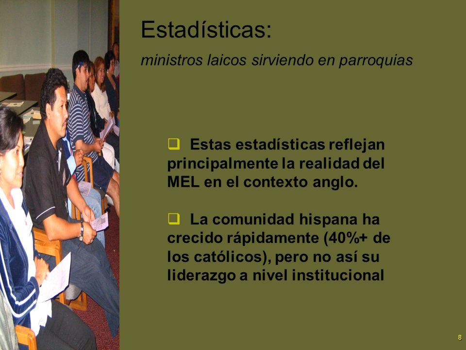 Estadísticas: ministros laicos sirviendo en parroquias