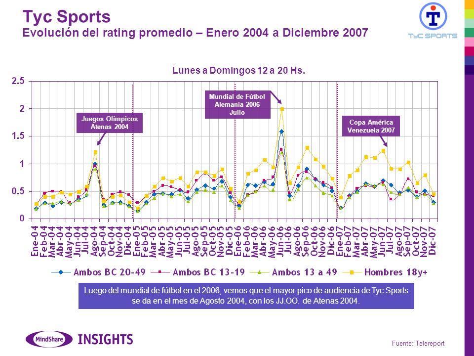 Tyc Sports Evolución del rating promedio – Enero 2004 a Diciembre 2007