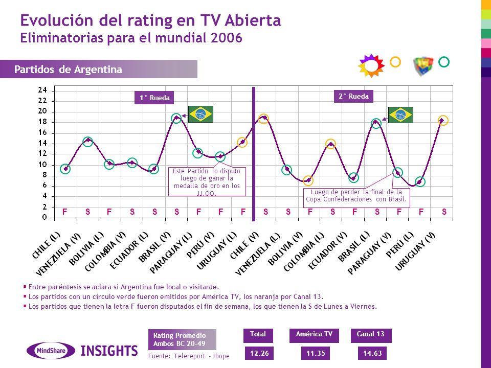 Evolución del rating en TV Abierta