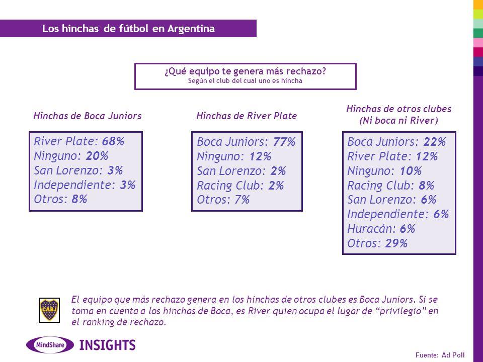River Plate: 68% Ninguno: 20% San Lorenzo: 3% Independiente: 3%