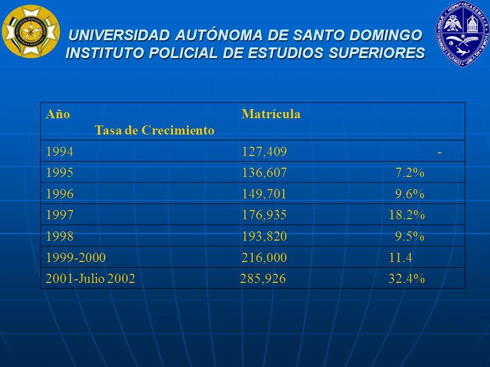 UNIVERSIDAD AUTÓNOMA DE SANTO DOMINGO INSTITUTO POLICIAL DE ESTUDIOS SUPERIORES