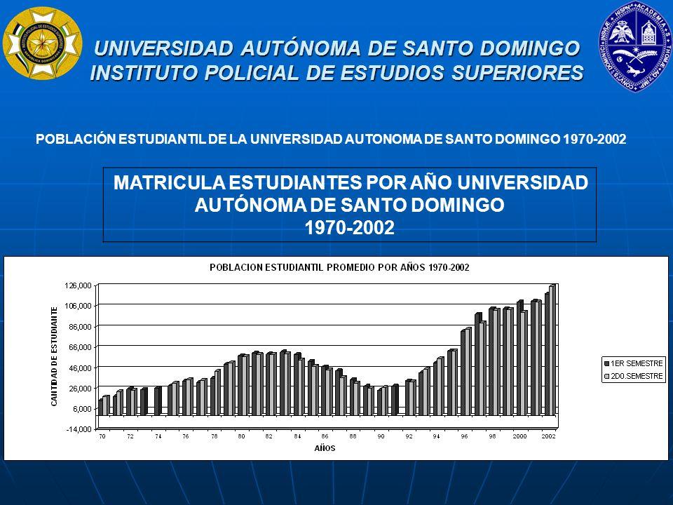 MATRICULA ESTUDIANTES POR AÑO UNIVERSIDAD AUTÓNOMA DE SANTO DOMINGO