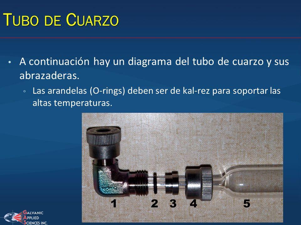 Tubo de Cuarzo A continuación hay un diagrama del tubo de cuarzo y sus abrazaderas.