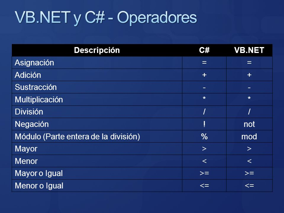 VB.NET y C# - Operadores Descripción C# VB.NET Asignación = Adición +