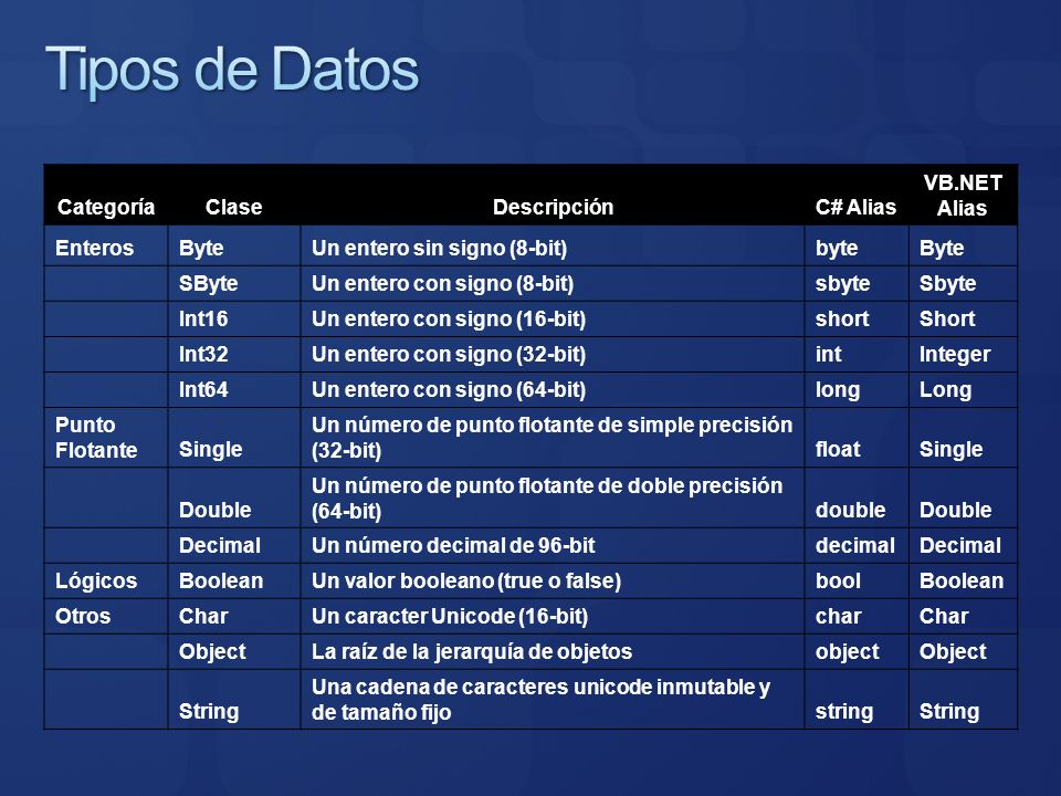 Tipos de Datos Categoría Clase Descripción C# Alias VB.NET Alias