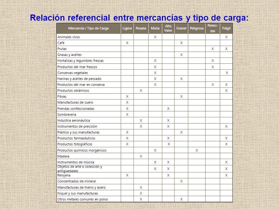 Relación referencial entre mercancías y tipo de carga: