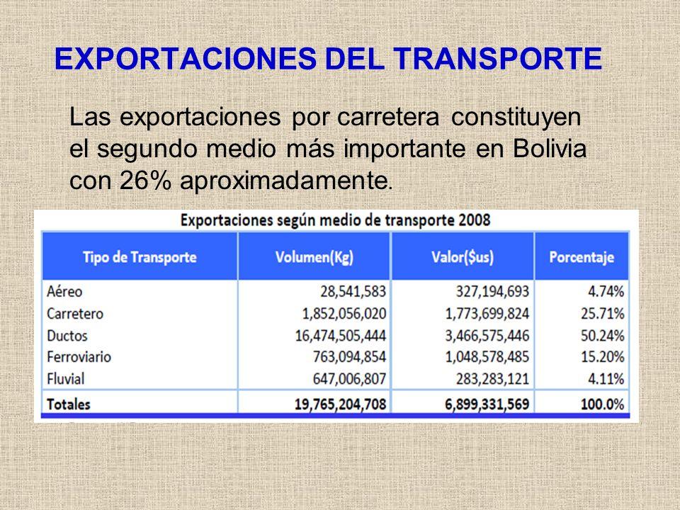 EXPORTACIONES DEL TRANSPORTE