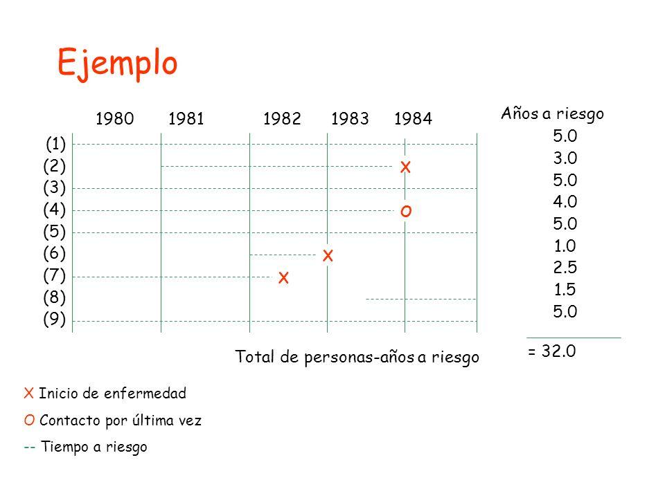 Ejemplo Años a riesgo 1980 1981 1982 1983 1984 5.0 3.0 (1) (2) 4.0 (3)