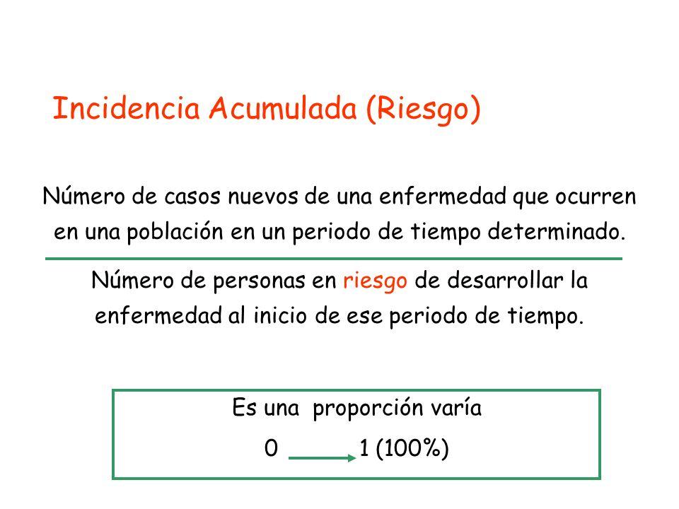 Incidencia Acumulada (Riesgo)