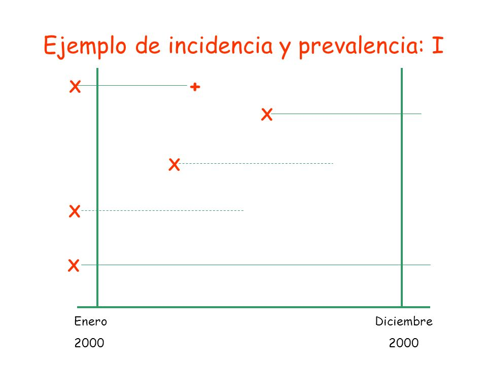 Ejemplo de incidencia y prevalencia: I