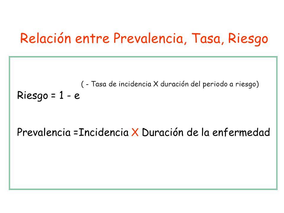 Relación entre Prevalencia, Tasa, Riesgo