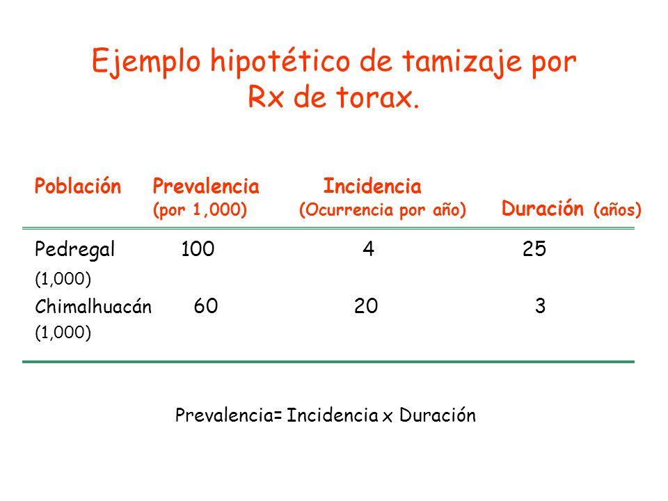 Ejemplo hipotético de tamizaje por Rx de torax.