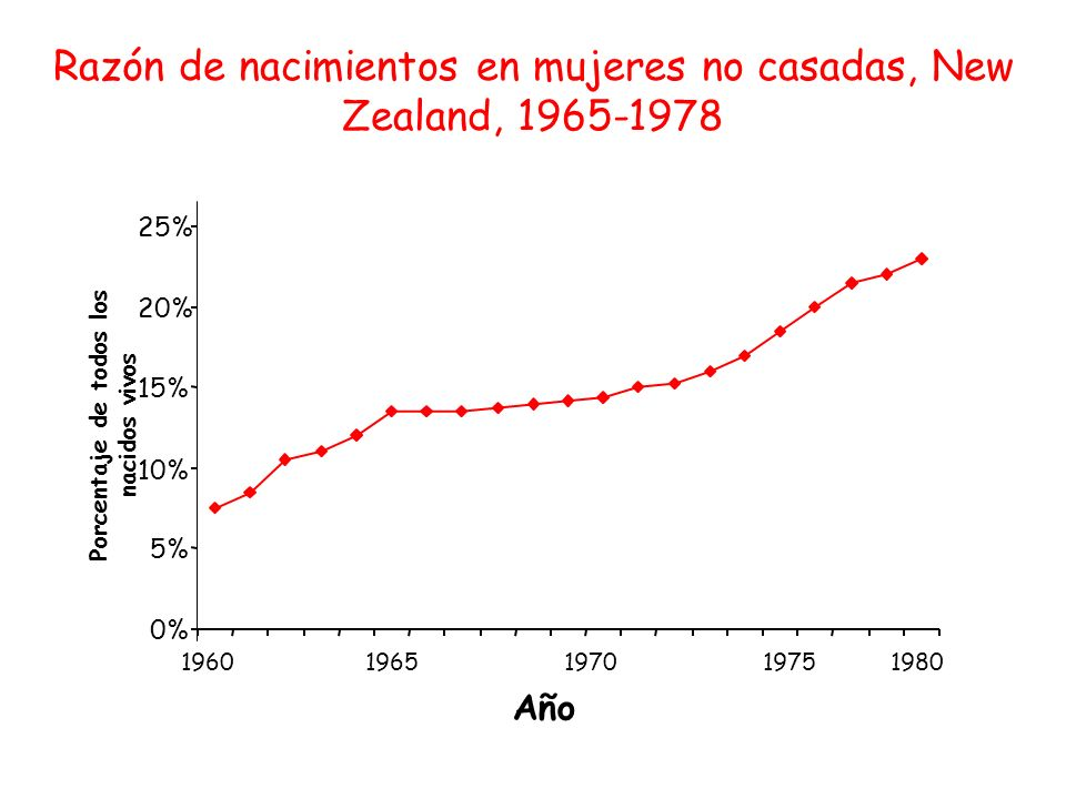 Porcentaje de todos los nacidos vivos