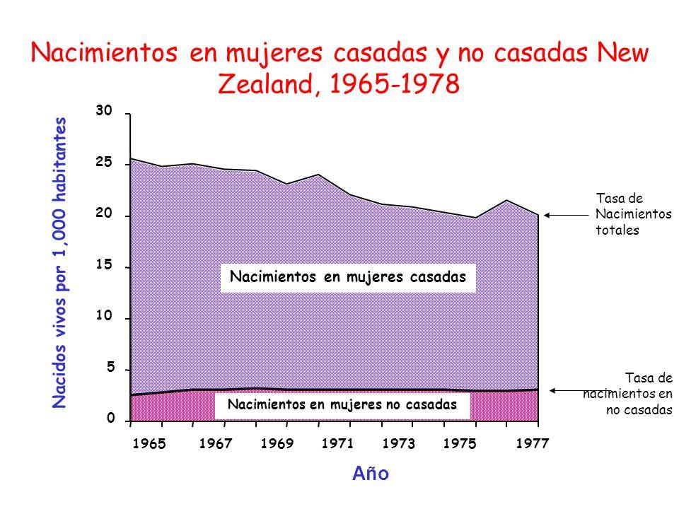 Nacimientos en mujeres casadas y no casadas New Zealand, 1965-1978