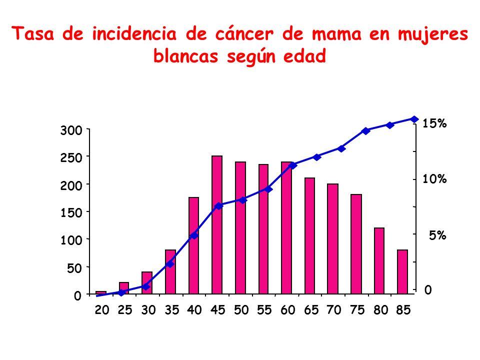 Tasa de incidencia de cáncer de mama en mujeres blancas según edad