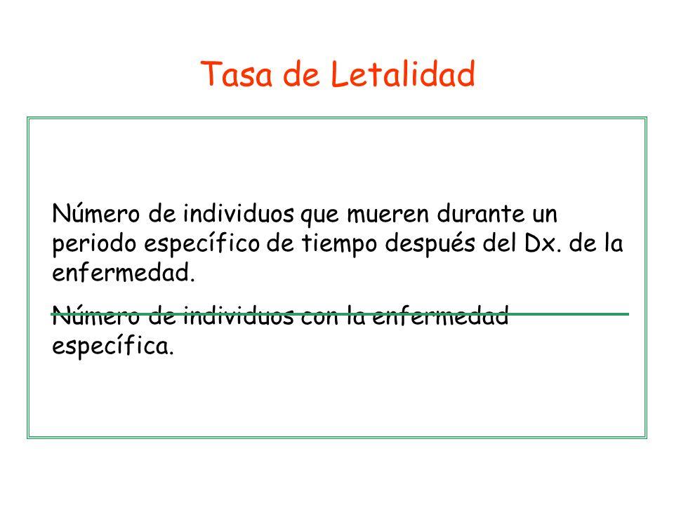 Tasa de Letalidad Número de individuos que mueren durante un periodo específico de tiempo después del Dx. de la enfermedad.