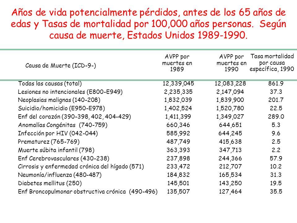 Tasa mortalidad por causa específica, 1990