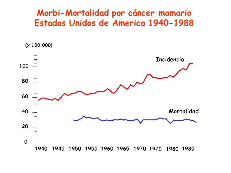 Morbi-Mortalidad por cáncer mamario