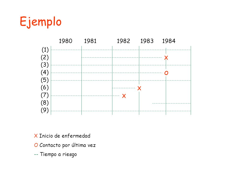 Ejemplo 1980 1981 1982 1983 1984 (1) (2) (3) (4) (5) (6) (7) (8) (9) O