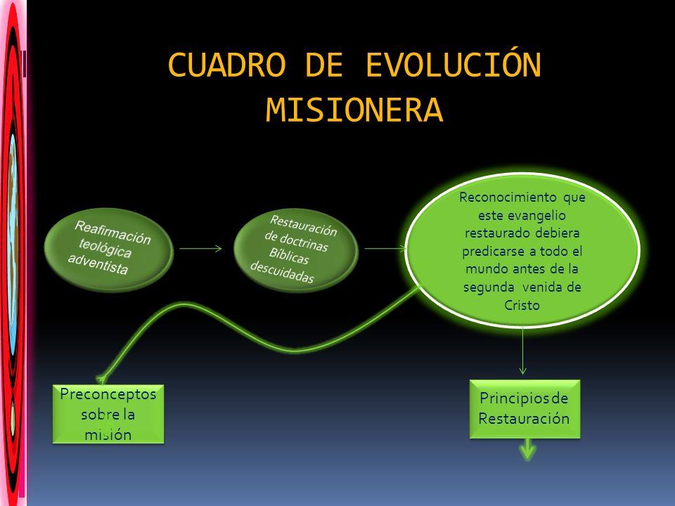 CUADRO DE EVOLUCIÓN MISIONERA