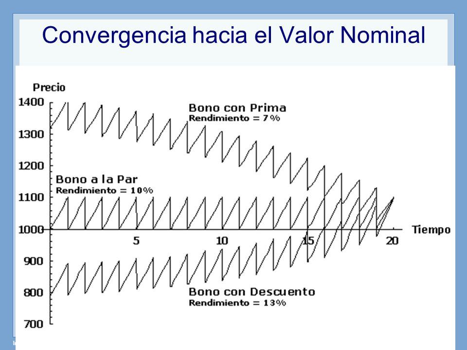 Convergencia hacia el Valor Nominal