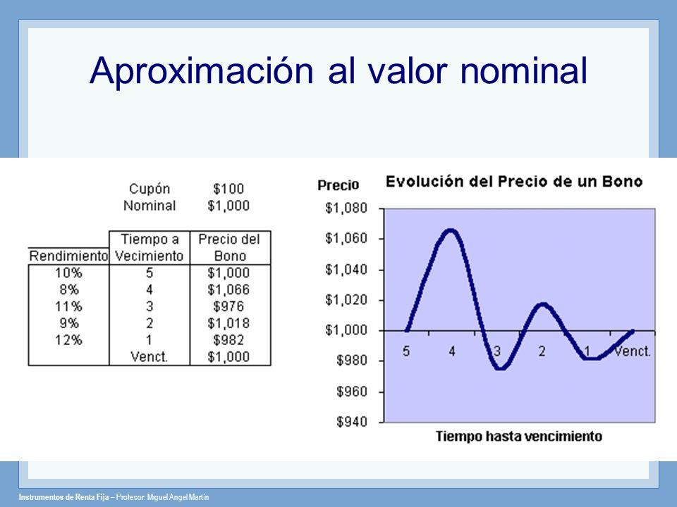 Aproximación al valor nominal