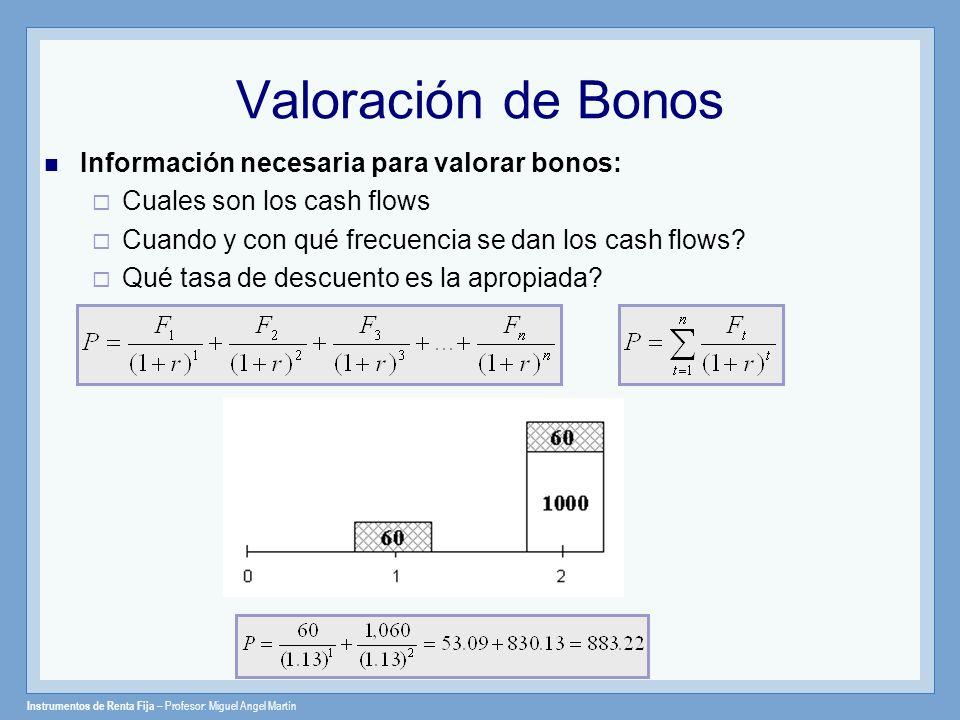 Valoración de Bonos Información necesaria para valorar bonos: