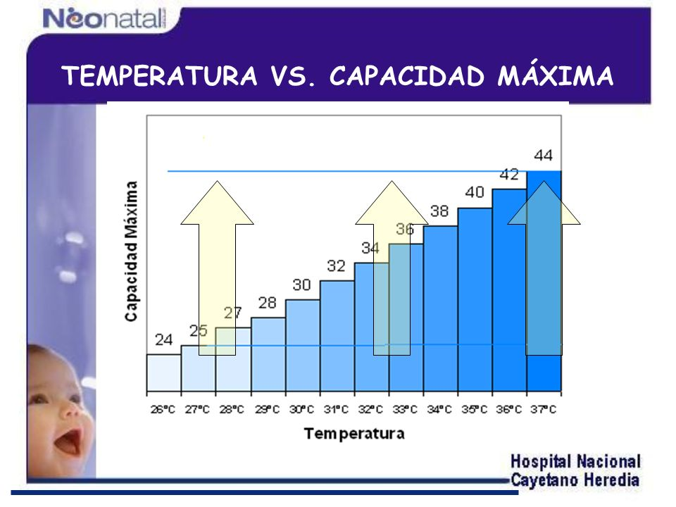 TEMPERATURA VS. CAPACIDAD MÁXIMA