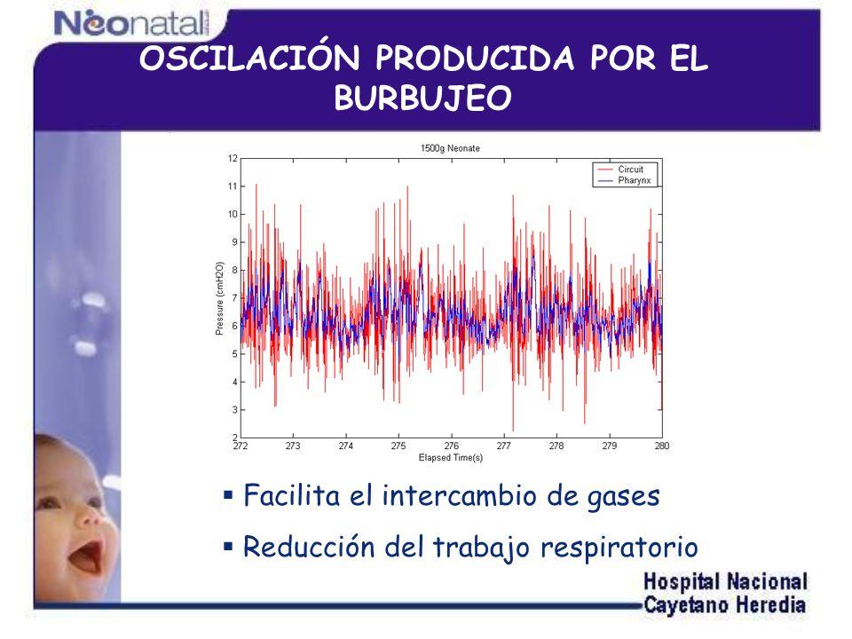 OSCILACIÓN PRODUCIDA POR EL BURBUJEO