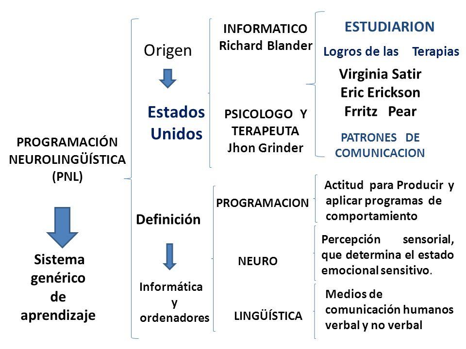 PATRONES DE COMUNICACION