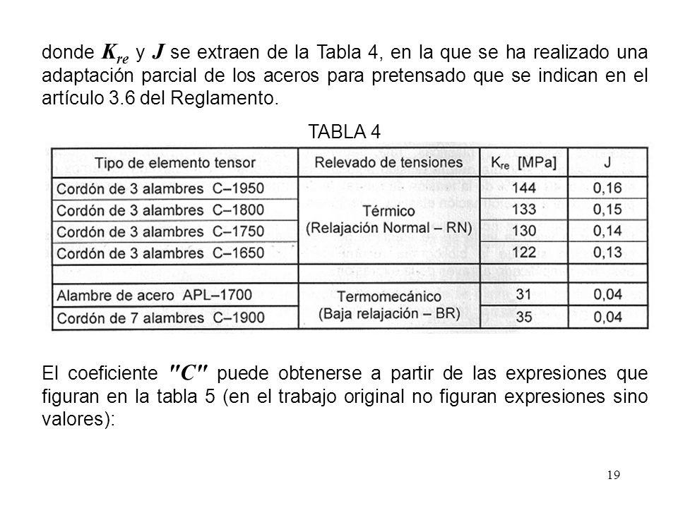 donde Kre y J se extraen de la Tabla 4, en la que se ha realizado una adaptación parcial de los aceros para pretensado que se indican en el artículo 3.6 del Reglamento.