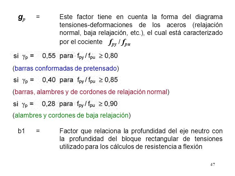 gp. =. Este factor tiene en cuenta la forma del diagrama