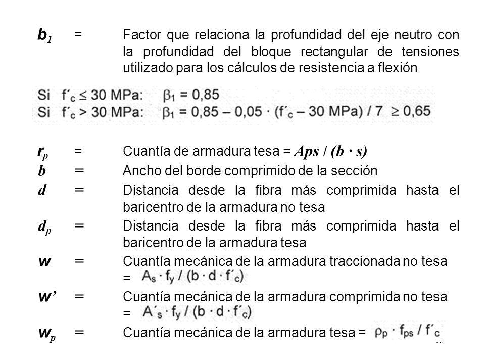 b = Ancho del borde comprimido de la sección