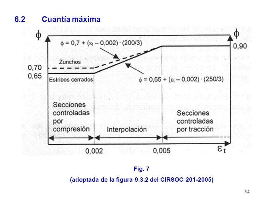 (adoptada de la figura 9.3.2 del CIRSOC 201-2005)