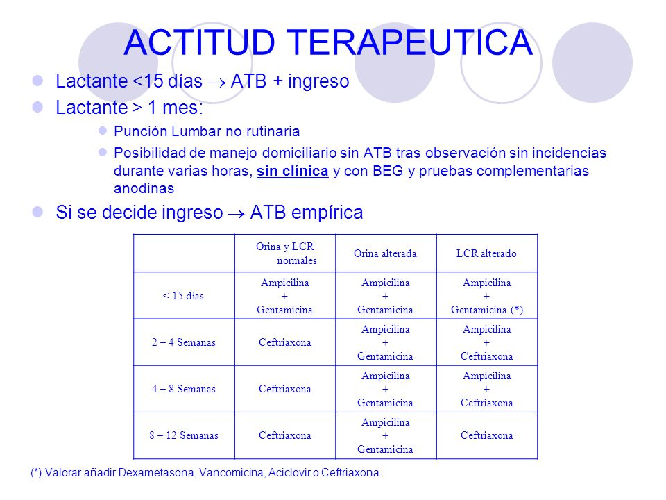 ACTITUD TERAPEUTICA Lactante <15 días  ATB + ingreso