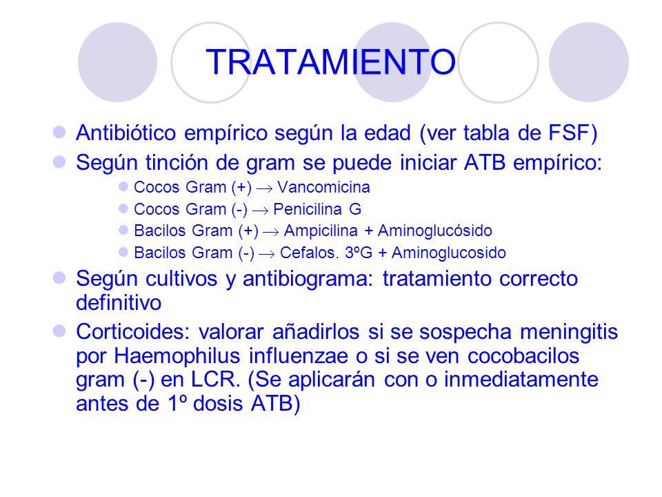 TRATAMIENTO Antibiótico empírico según la edad (ver tabla de FSF)