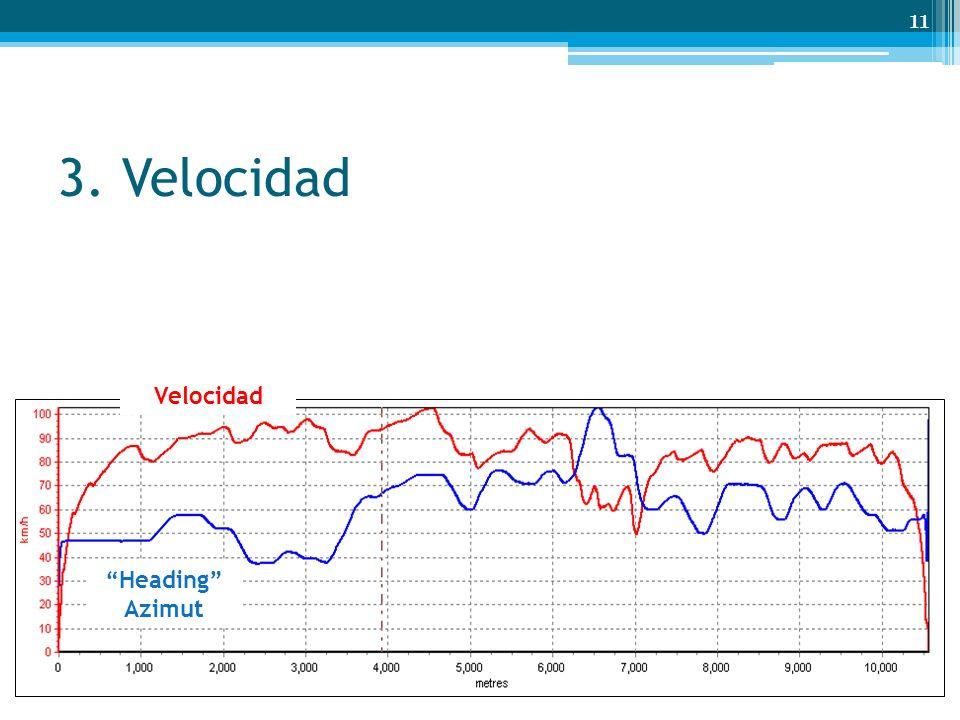 3. Velocidad Velocidad Heading Azimut