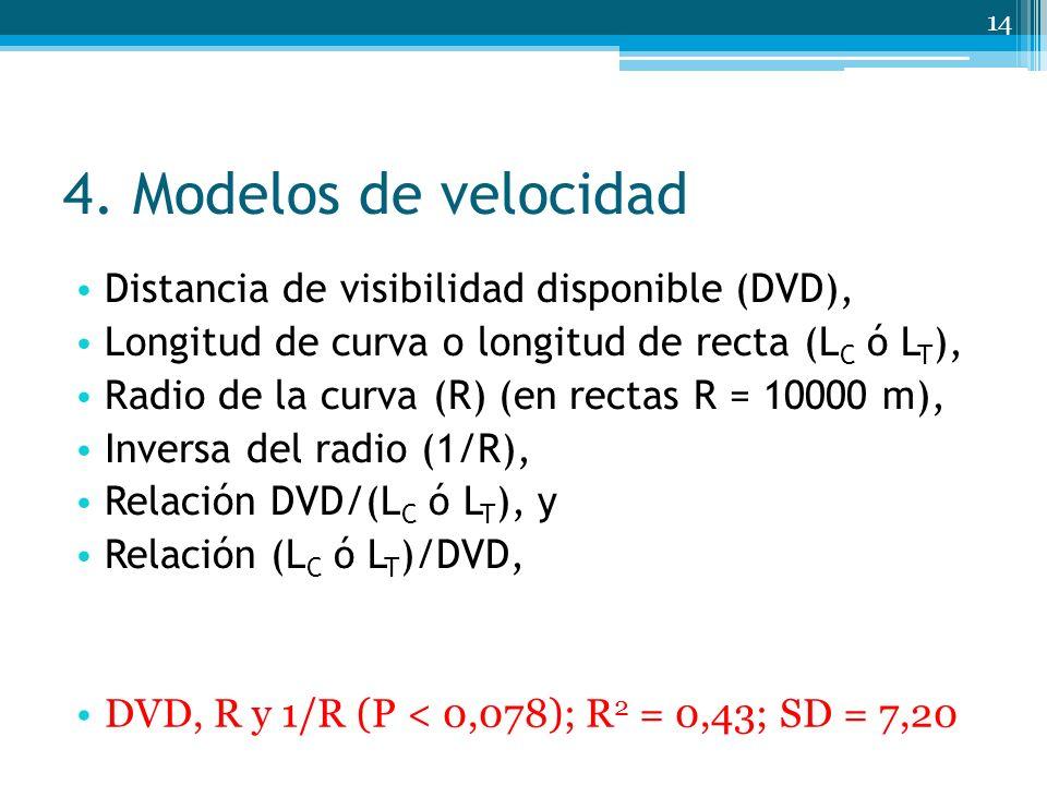 4. Modelos de velocidad Distancia de visibilidad disponible (DVD),