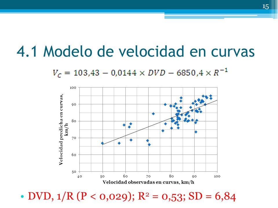 4.1 Modelo de velocidad en curvas