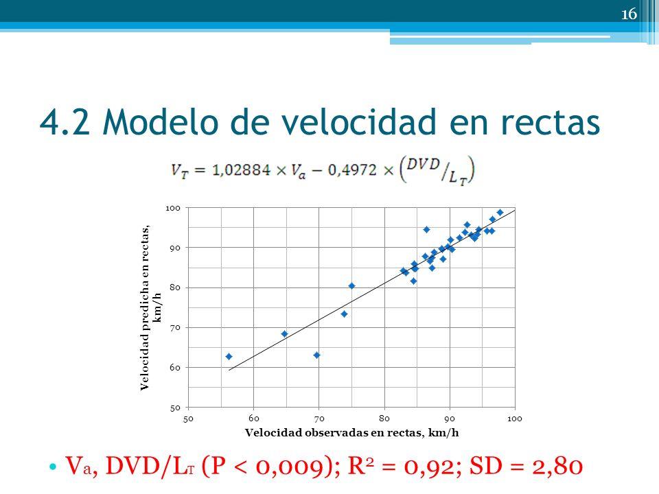 4.2 Modelo de velocidad en rectas