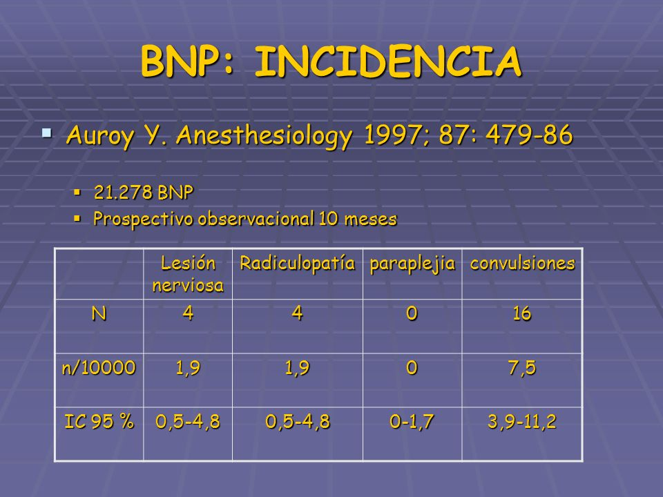 BNP: INCIDENCIA Auroy Y. Anesthesiology 1997; 87: BNP