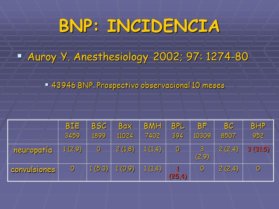 BNP: INCIDENCIA Auroy Y. Anesthesiology 2002; 97: