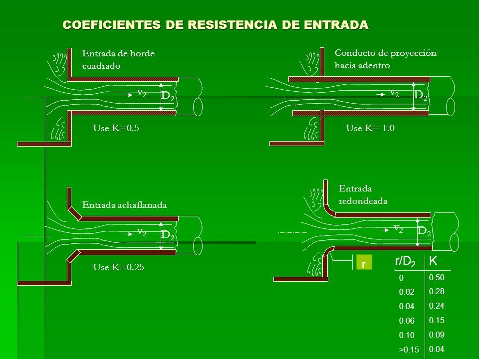 COEFICIENTES DE RESISTENCIA DE ENTRADA