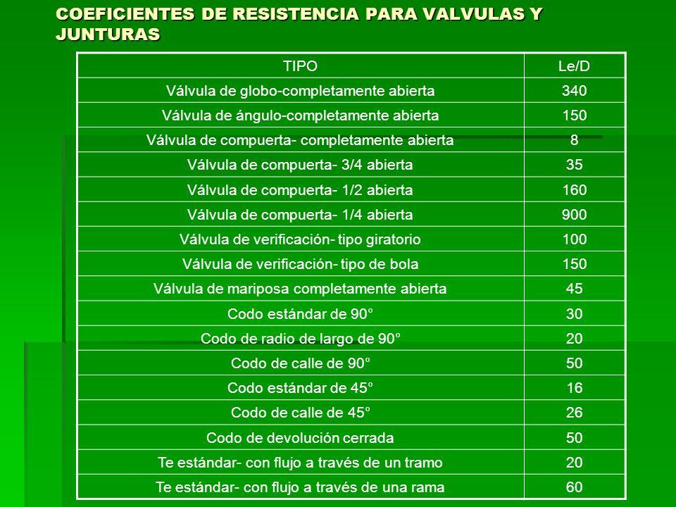 COEFICIENTES DE RESISTENCIA PARA VALVULAS Y JUNTURAS