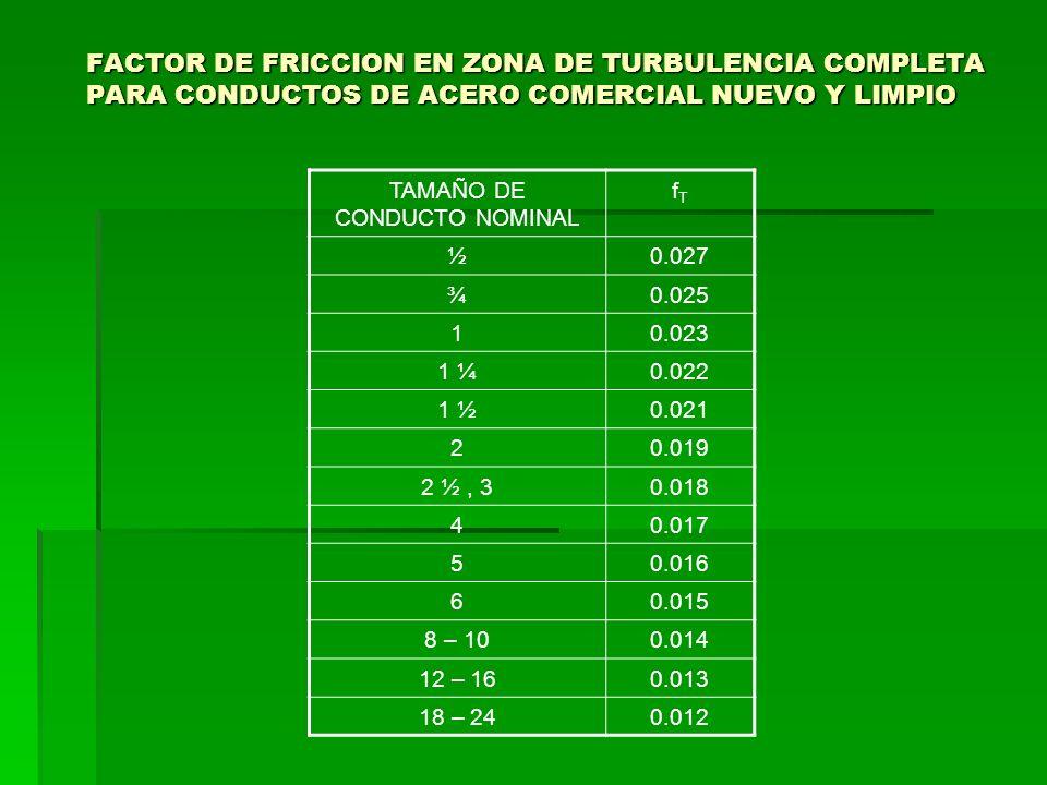 TAMAÑO DE CONDUCTO NOMINAL