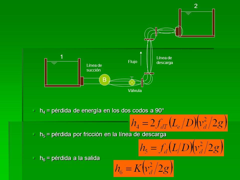 h4 = pérdida de energía en los dos codos a 90°