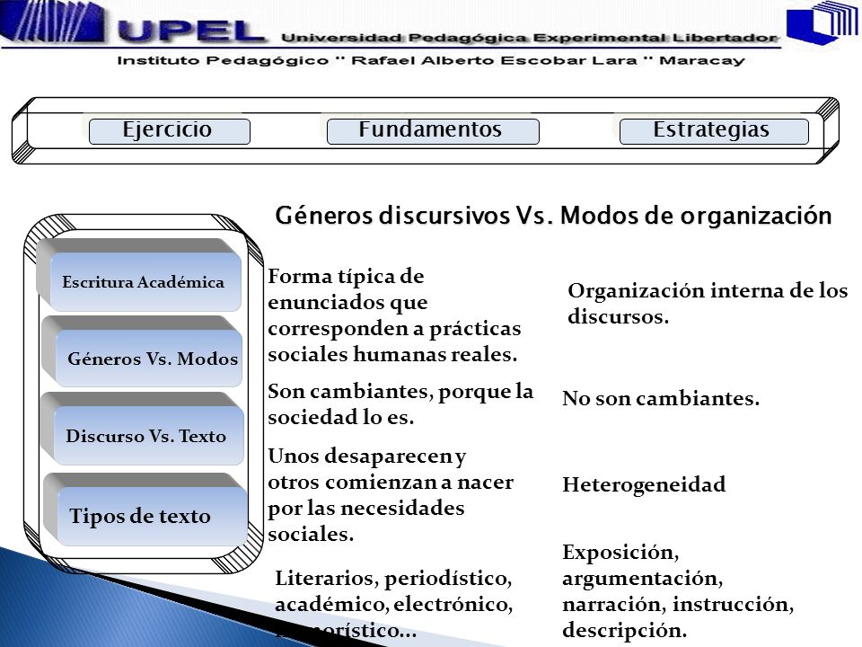 Géneros discursivos Vs. Modos de organización