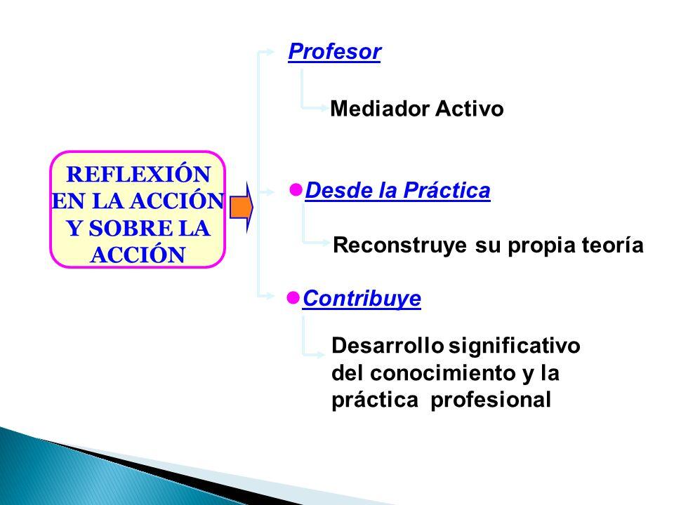 Profesor Mediador Activo. REFLEXIÓN. EN LA ACCIÓN. Y SOBRE LA. ACCIÓN. Desde la Práctica. Reconstruye su propia teoría.