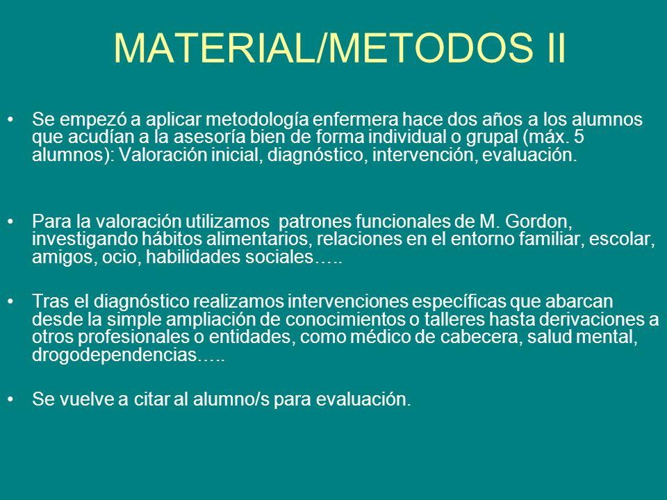 MATERIAL/METODOS II
